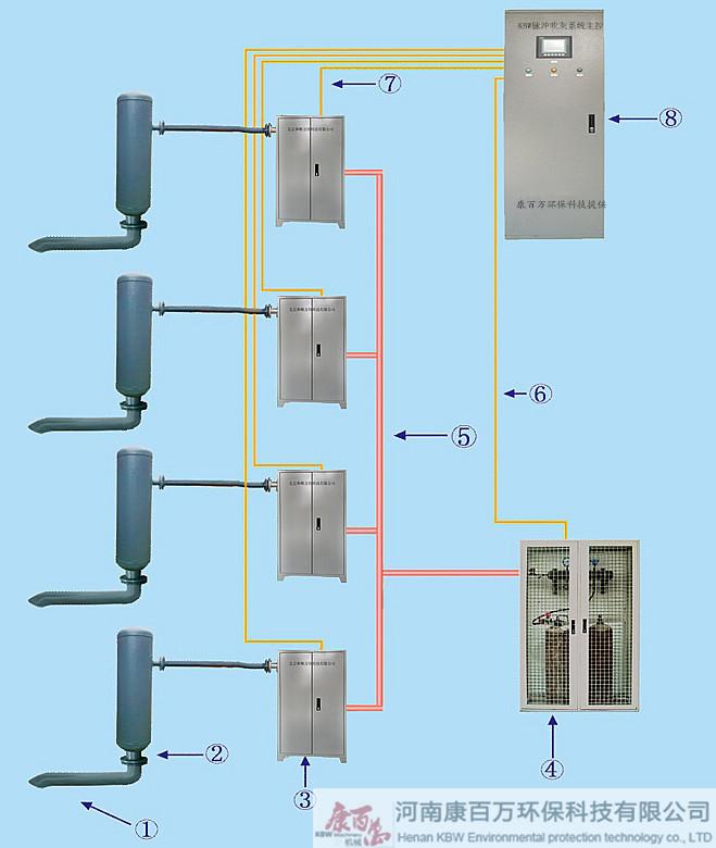 脉冲发生器和混合配气点火柜共用一套稳压供气系统以及控制系统